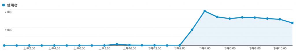 社群貼文爆紅-第一天流量
